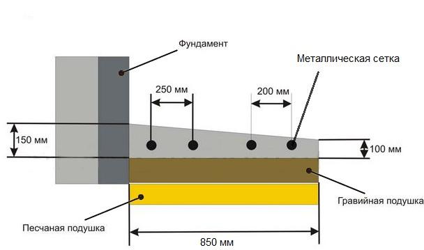 Заливка фундамента гаража Щелковский район