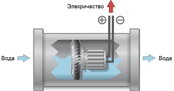 Схема работы гидрогенератора