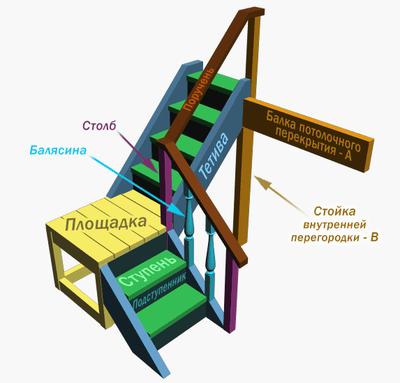 Г-образная лестница с угловой промежуточной площадкой