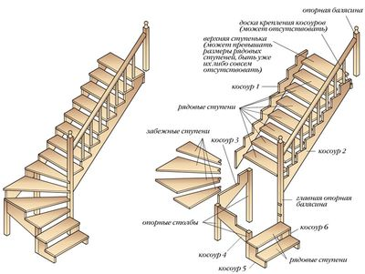 П-образная лестница с забежными ступенями