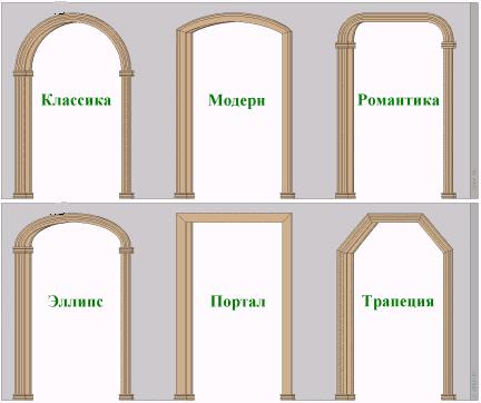 Как самим сделать арку из гипсокартона?